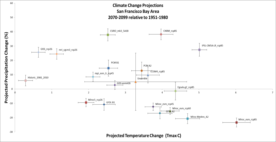 SF Bay Area climate model set